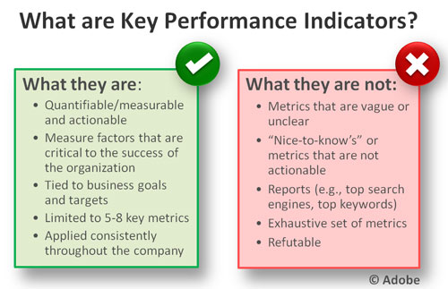 what-are-kpis